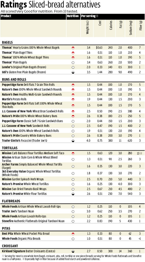 Consumer Reports Used Car Ratings