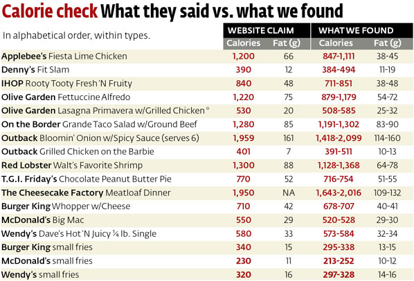 Nutritional Information In Common Fast Food Restaurants
