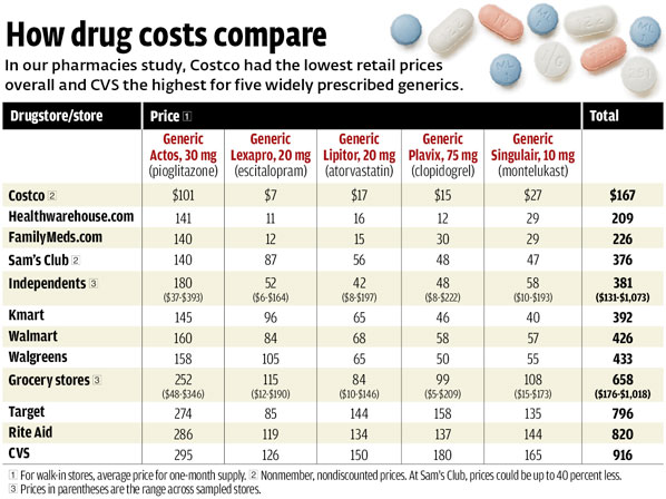 Generic Drug Prices How Drug Costs Compare Consumer