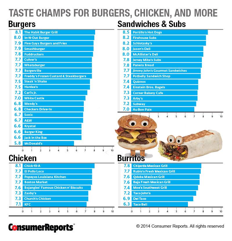 Top  Worst Fast Food Restaurants