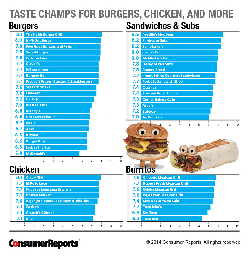 Consumer Guides: Consumer Report: And The Best Tasting Fast Food Is... : Food
