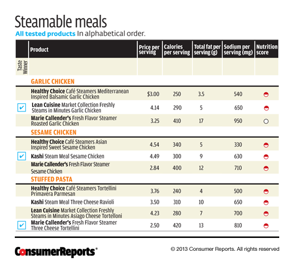 Consumer Guide Magazine: Frozen Steamable Dinners
