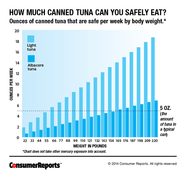 Low mercury and high mercury fishes consumer reports for Mercury levels in fish