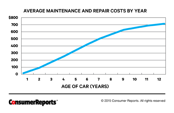 What Are The Yearly Costs Of A Car