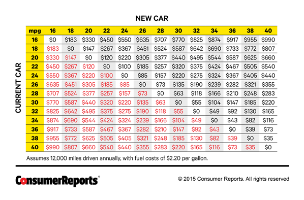 The Best Time To Trade In Your Car