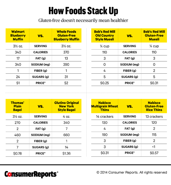 6 Truths About A Gluten Free Diet Consumer Reports