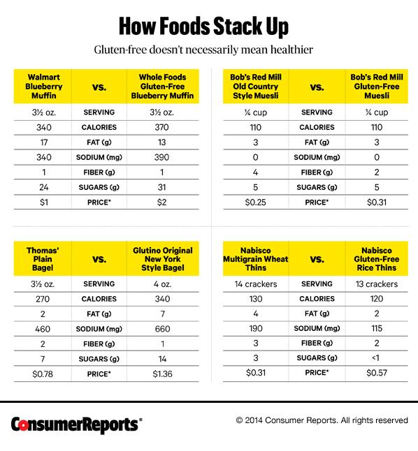how to avoid gluten in diet