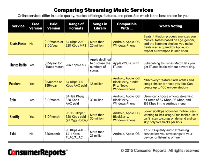 Make Your Music Sound Better Consumer Reports