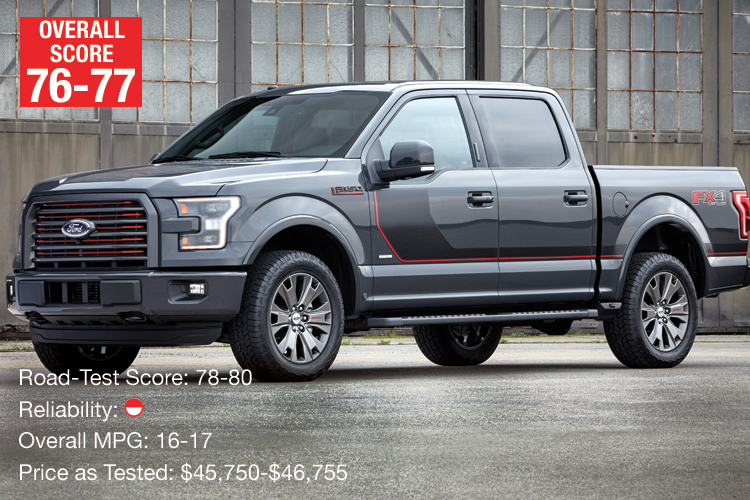 Top Pick: Ford F-150
