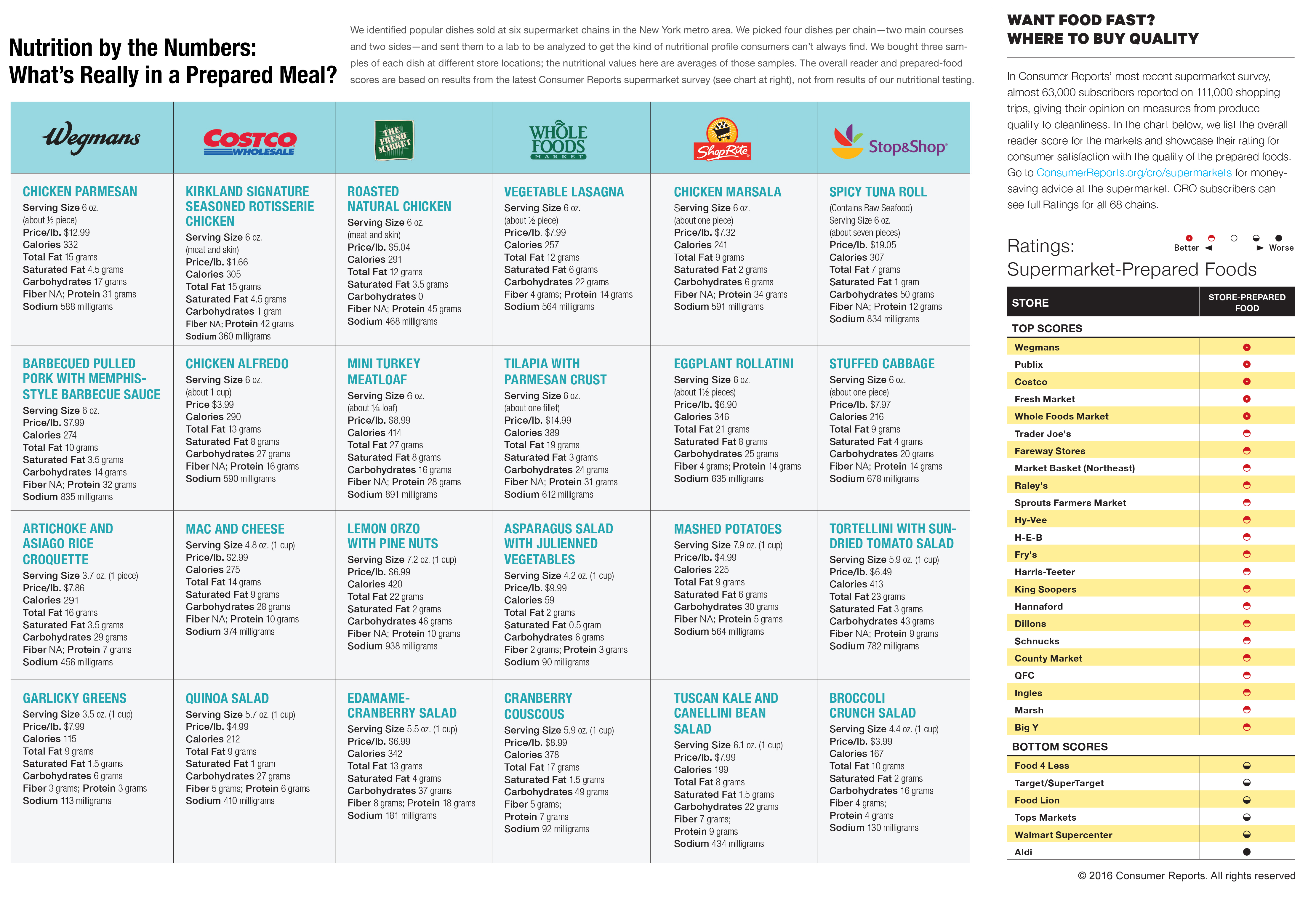 how prepared foods stack up consumer reports. Black Bedroom Furniture Sets. Home Design Ideas