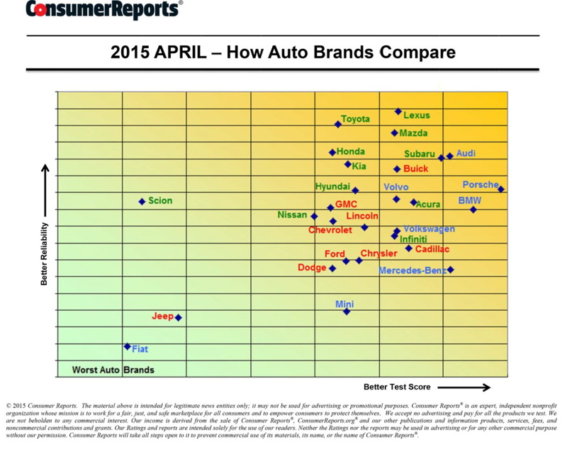 CR APR 15 How Auto Brands Compare