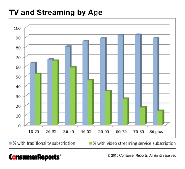 Streaming Almost as Popular as Traditional TV