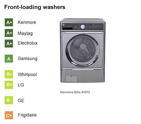 Is Samsung a good washing machine brand?