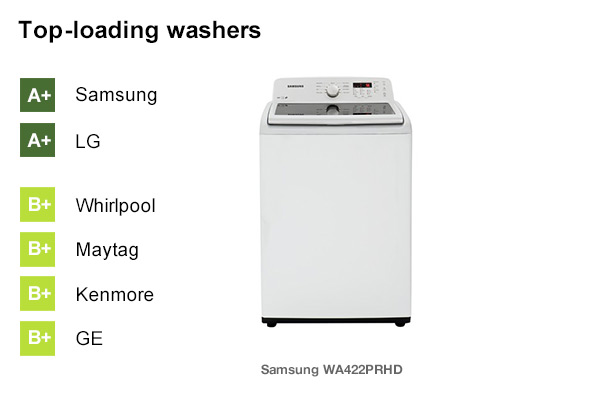 best rated washing machines best washing machine brands consumer reports 28791