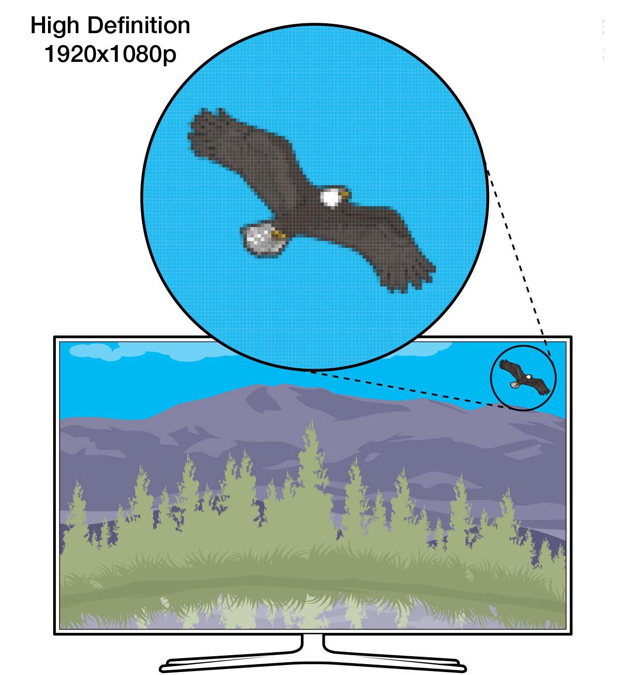 An illustration showing a close-up of the pixels of a 1080p HD TV, highlighting the visual detail capabilities of such a high-definition TV set.