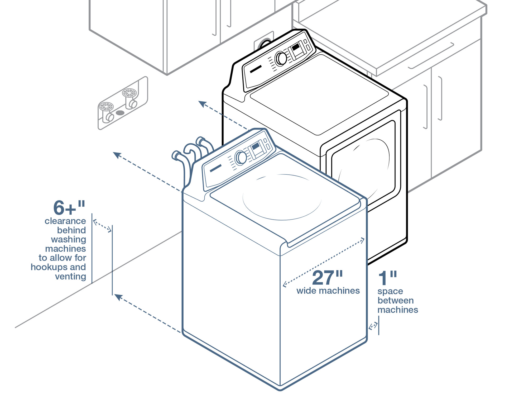 Illustration of how to leave 6 inches of room between the wall and your washer and dryer, and one inch of space between the two machines.