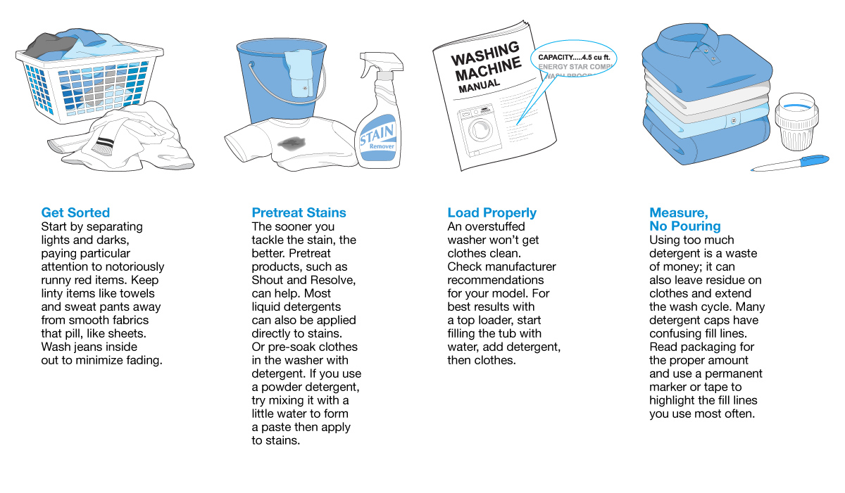 Drawing that illustrates best laundry practices and helpful hints.
