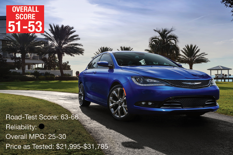 Lowest-Rated Midsized Sedan: Chrysler 200
