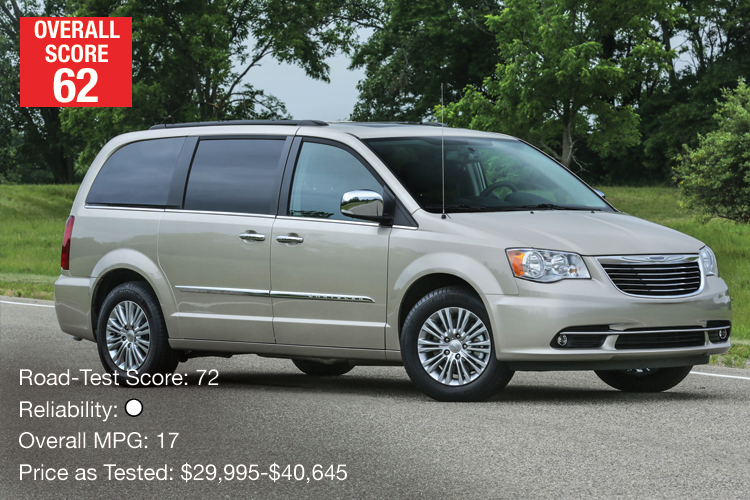 Lowest-Rated Minivan: Chrysler Town & Country
