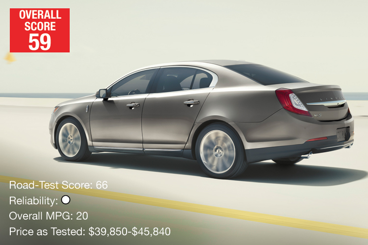 Lowest-Rated Midsized Luxury Car: Lincoln MKS