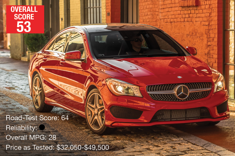 Lowest-Rated Compact Luxury Car: Mercedes-Benz CLA250