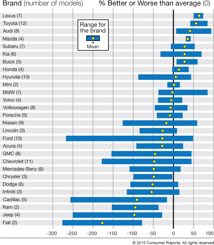 Most Reliable Refrigerator >> Consumer Reports Car Reliability Survey 2015 Clublexus