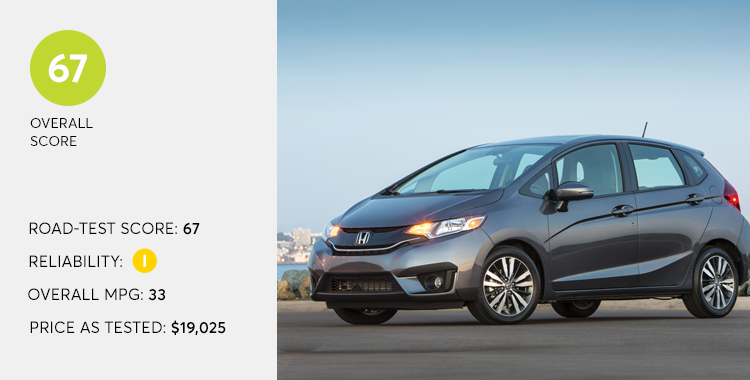 Honda Fit is one Consumer Reports 10 top picks for 2016