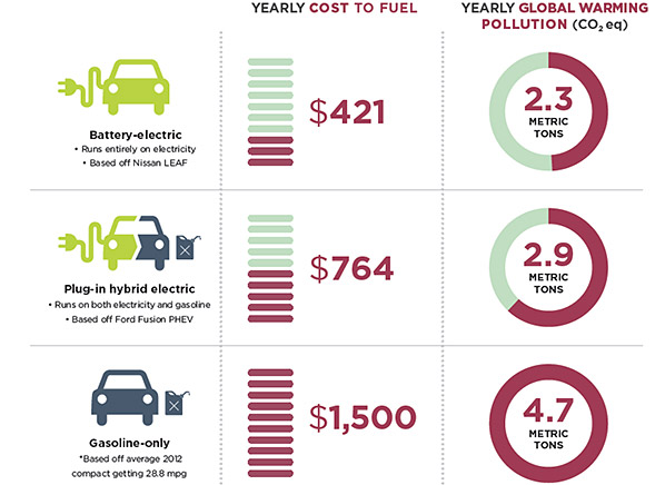 Electric car survey consumer reports news - Electric vs gas heating cost pros and cons ...