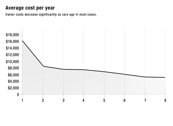 What That Car Really Costs To Own Cost Of Vehicle