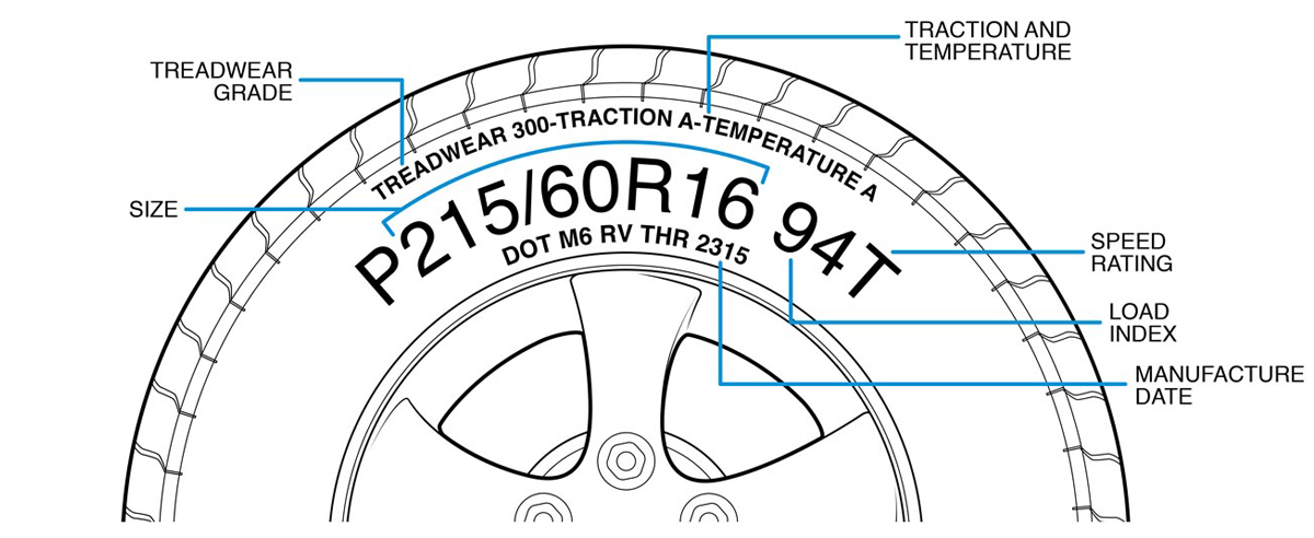 Al illustration showing how to read a tire sidewall to find information on load index, size, speed rating, treadwear grade, and more.