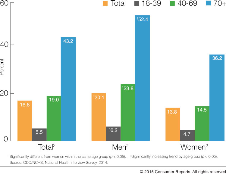 Adults who reported hearing loss broken down by sex and age group
