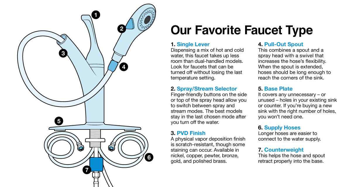 Drawing of Consumer Reports' favorite faucet type—single lever with pull-out spout and spray option.