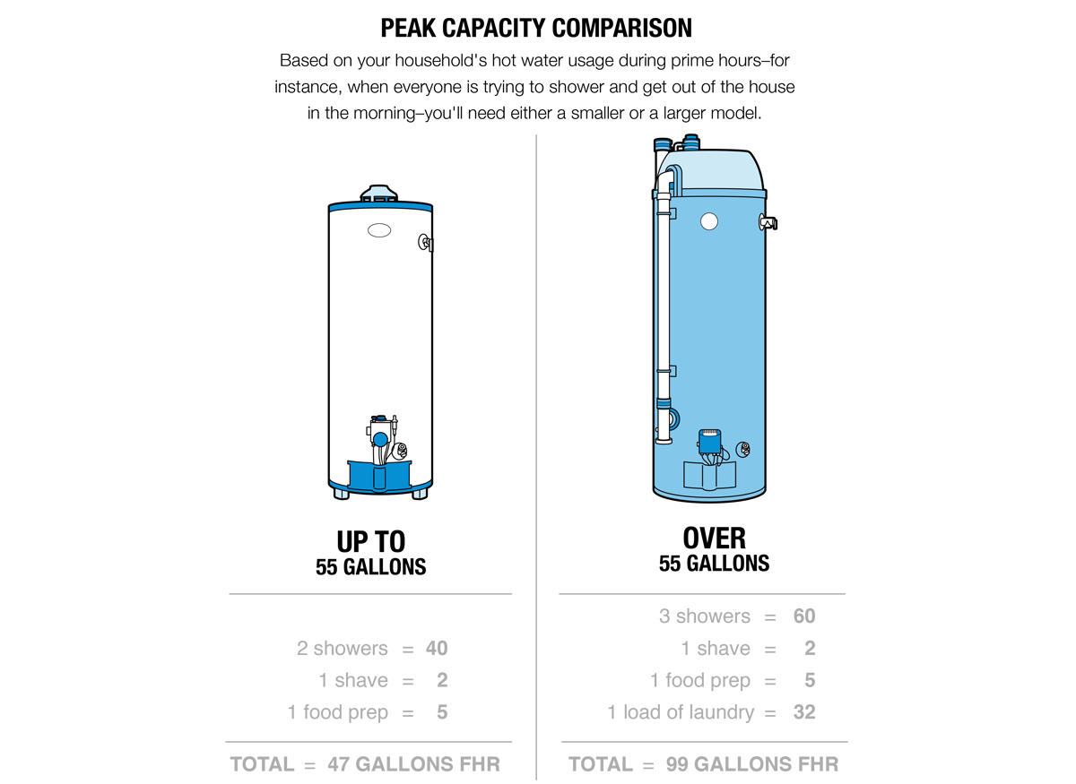 Illustration of a peak capacity comparison between a small ( up to 55 gallons) and larger water heater (Over 55 gallons).