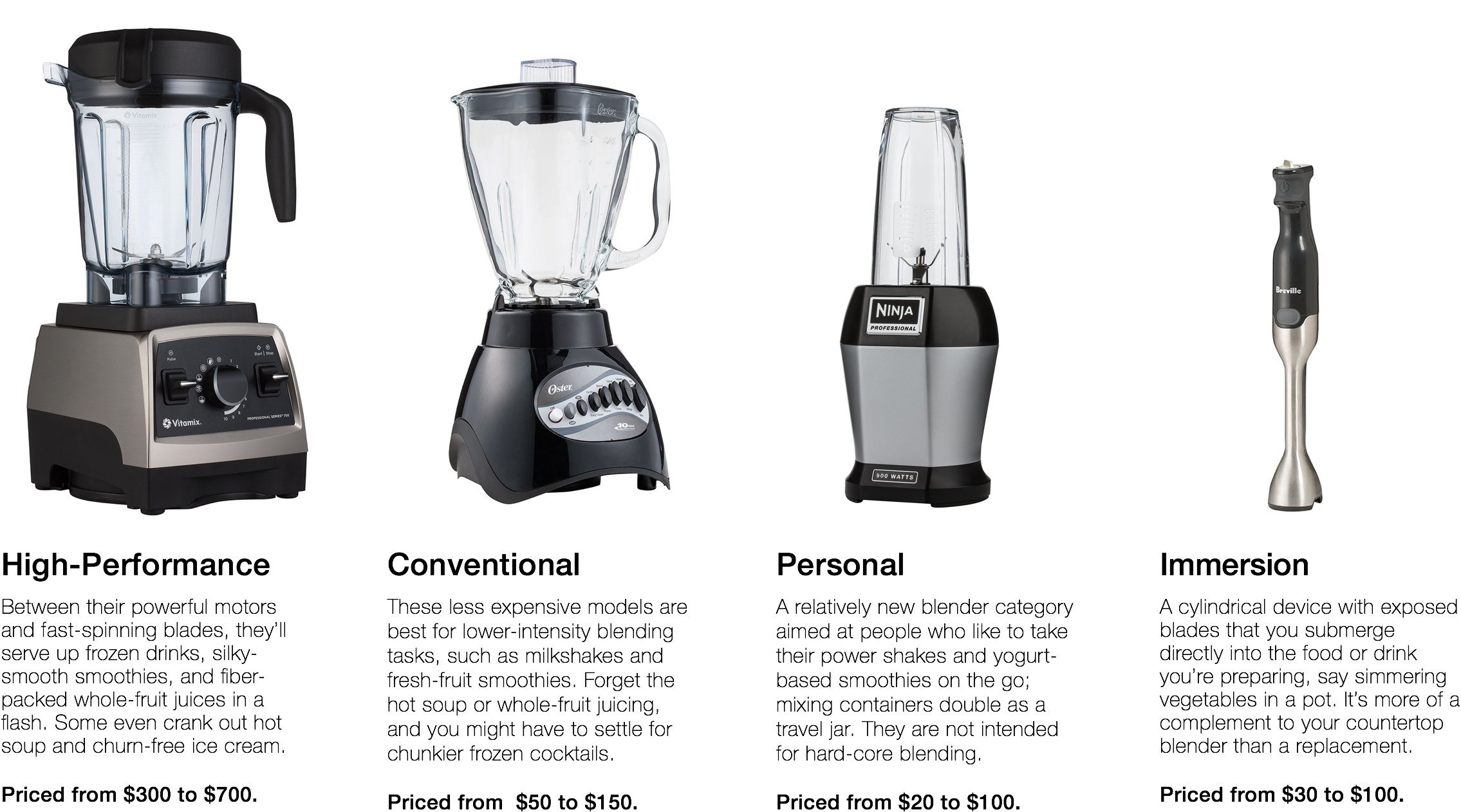 Consumer Reports Best Rated Juicer ~ Best blender buying guide consumer reports