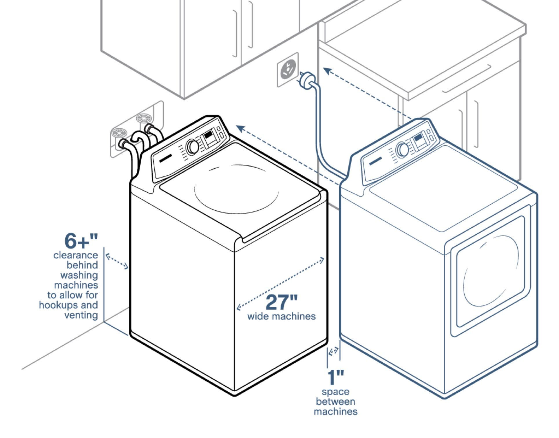 An illustration showing how many inches to keep between your new dryer and the wall, and your new dryer and a washing machine.