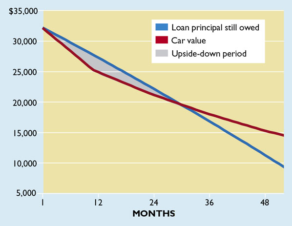 Low Car Payments Can Hurt You Consumer Reports