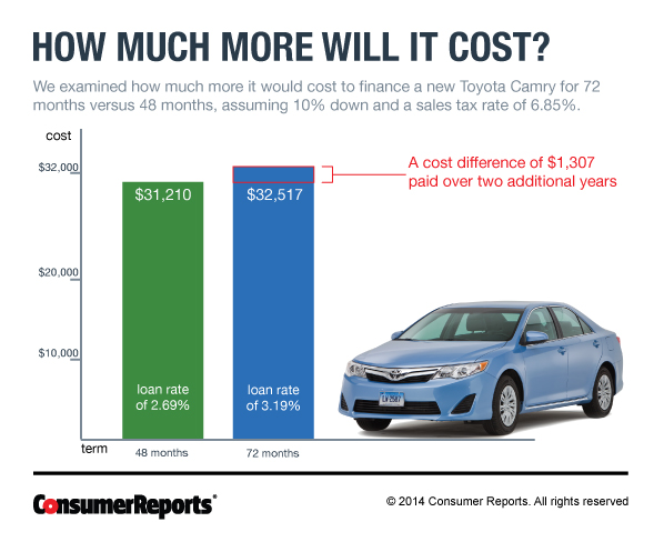 Car loan rates for 72 months ford