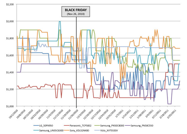 BlackFridayChart2_electronics_lg.jpg