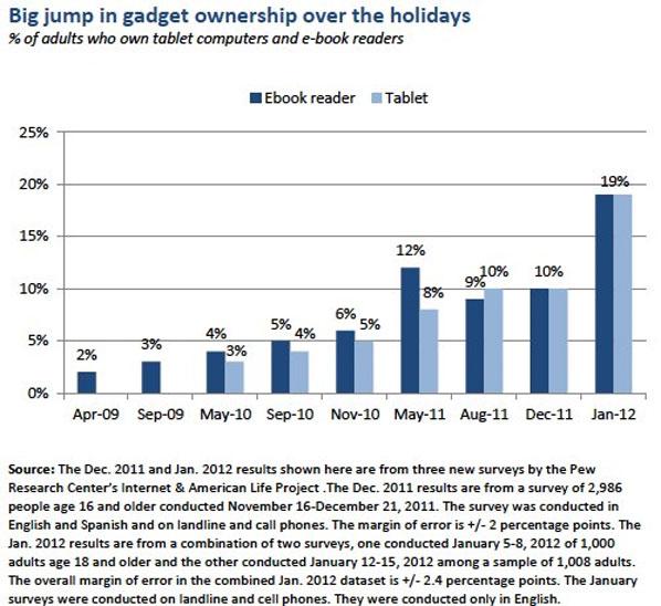 pew_tablets_ereaders_survey2011.jpg